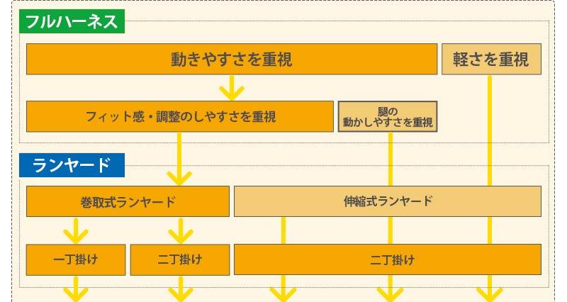 3Mフルハーネス+ランヤードセット 選び方ガイド