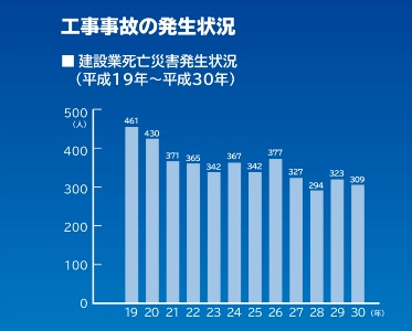 工事事故発生状況グラフ