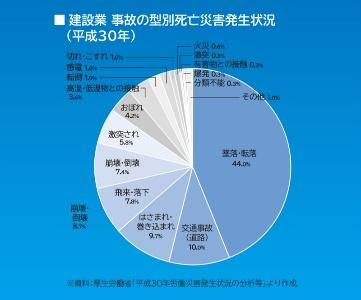 建設業事故の型別災害発生状況グラフ